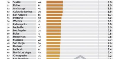 US Cities with Most Fatal Police Shootings [Infographic]