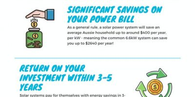 Benefits of Solar Panels in 2020 Infographic