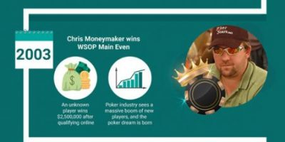 History of Poker [Infographic]
