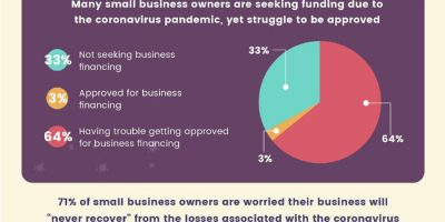 COVID19 Uncertainty for Small Businesses [Infographic]