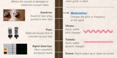 A History of Guitar Effects [Infographic]