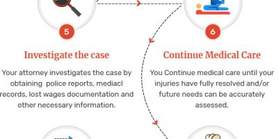 Typical Life of a Car Accident Claim [Infographic]