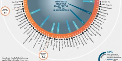 Police Departments Ranked by Police Homicide [Infographic]