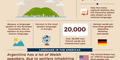 50+ Fascinating Language Facts [Infographic]