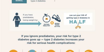 Prediabetes Facts [Infographic]