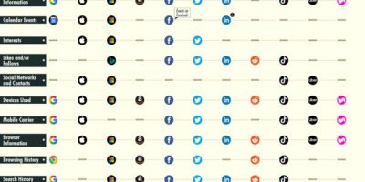 The Information Tech Giants Collect About Their Users [Infographic]