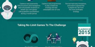 Evolution Of AI Software In Poker [Infographic]