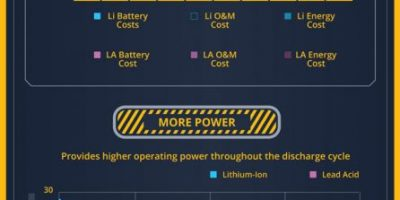Lithium Ion vs. Lead Acid Batteries [Infographic]