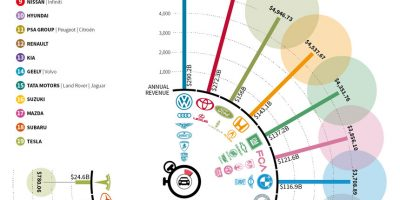 How Much Top Car Brands Make Every Second?