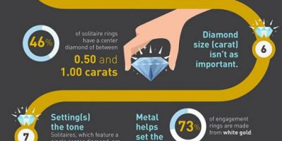 How to Select the Perfect Diamond Ring