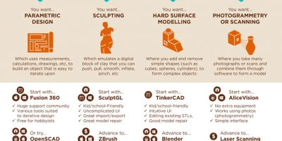 Model Making Programs for 3D Printing [Infographic]