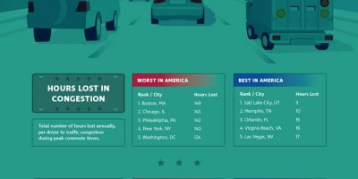 Ranking the Worst & Best Commuter Cities [Infographic]