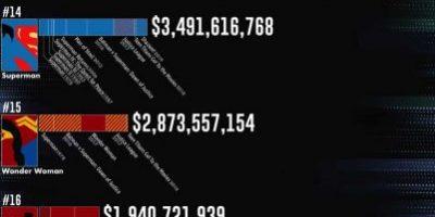 Superheros Ranked by Box Office Earnings
