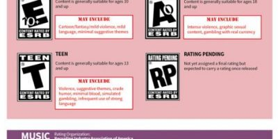 A Guide to Parental Ratings [Infographic]