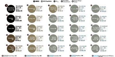 Most Polluted Major Cities in America [Infographic]