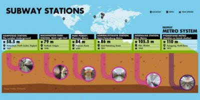 Deepest Underground Structures in the World [Infographic]