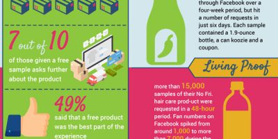 Why Businesses Give Away Free Stuff [Infographic]