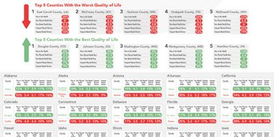 U.S. Counties With the Best and Worst Quality of Life