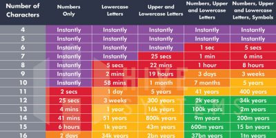 Time It Takes To Hack Your Password [Infographic]