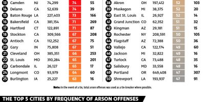 Arson Capitals of the United States [Infographic]