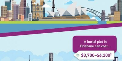 Cost of a Burial [Infographic]