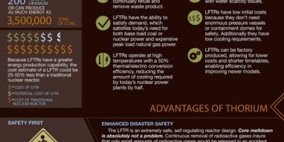 All About Thorium [Infographic]