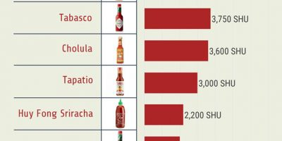 Popular Hot Sauces Ranked by Scoville Heat Units