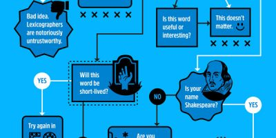 How a Word Gets Into the Dictionary [Infographic]