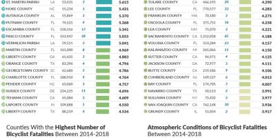 50 Deadliest US Counties for Bicyclist
