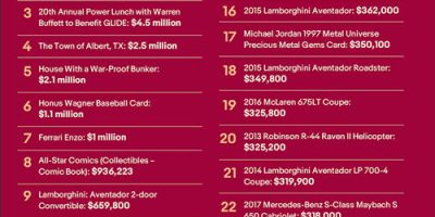 25 Most Expensive Items Sold on eBay