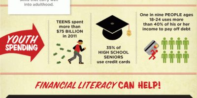 The Value of Financial Literacy [Infographic]