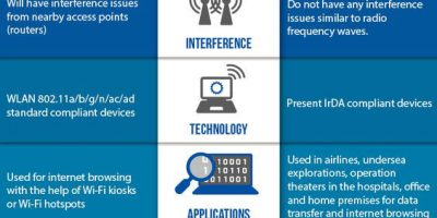 WiFi & LiFi Comparison Infographic