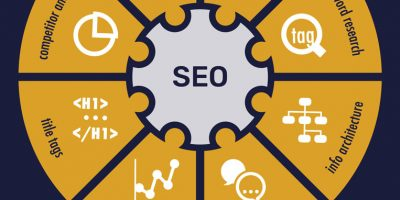 What Is SEO? [Infographic]