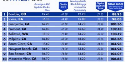 The Most Overweight & Fittest Cities [Infographic]