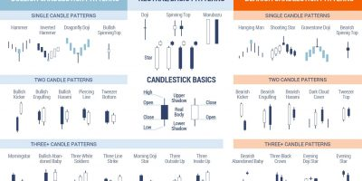 Candlestick Cheat Sheet [Infographic]