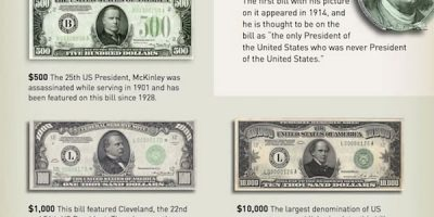 Presidents On Your Money [Infographic]