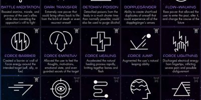 66 Force Powers from the Star Wars Universe [Infographic]