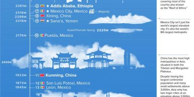 The Top 50 Highest Cities In the World [Infographic]