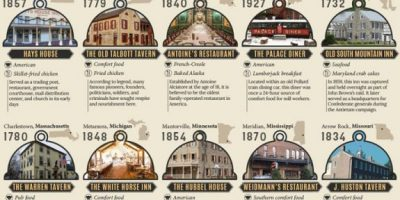 The Oldest Restaurant In Every U.S State [Infographic]