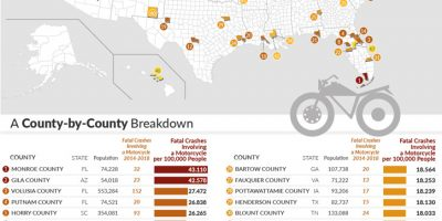 Deadliest US Counties for Motorcycles [Infographic]