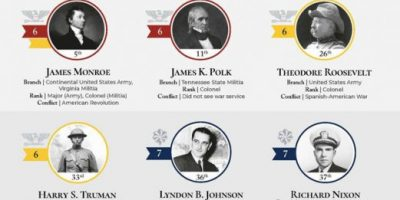 29 U.S. Presidents Who Served in the Military