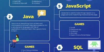 Programming Languages for Game Design [Infographic]