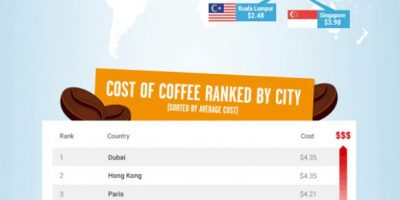 The Cost of Coffee Around The Globe