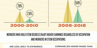 The Value of STEM Education [Infographic]