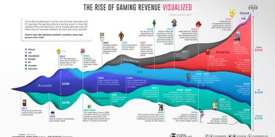 The Rise of Gaming Revenue [Infographic]