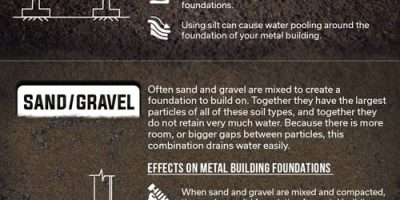 Effects of Common Types of Soil On Metal Building Foundations
