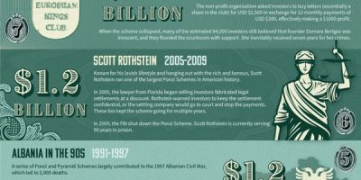 10 Largest Ponzi Schemes in History [Infographic]