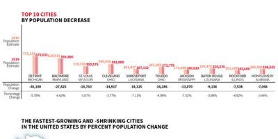 What Are the Fastest Growing & Shrinking US Cities?