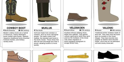 40 Shoe Styles from Around the World