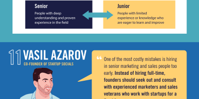 20 Start-up Lessons from Successful Founders [Infographic]